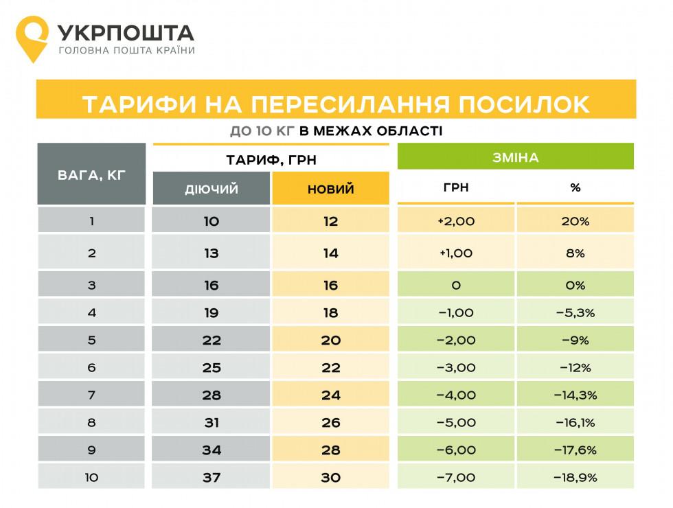 Тарифи на пересилку посилрк до 10 кг в межах області